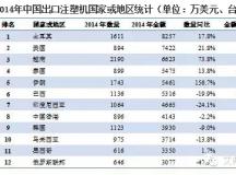 中国出口注塑机同比增长9.3%