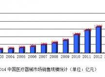 2014中国医疗器械行业发展分析报告