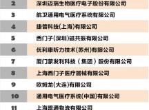 2014年医疗器械、医用敷料、医用耗材出口20强企业名单