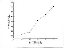 医用输液器软管TPE材料的生产配方研究