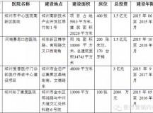 河南60个医疗项目备案,最大投资6.7亿!