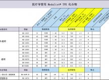 TEKNOR APEX多样化的 TPE 产品组合满足医疗导管需求
