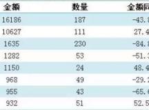 1-11月中国挤出机出口增长10.1%,进口减少14.3%