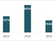 总局发布2015年度医疗器械注册报告