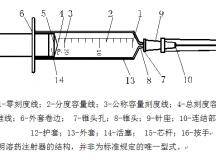 一次性使用无菌溶药注射器(带针)概述