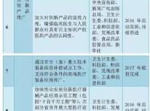 国家明确:5大类26小类医疗器械重点发展