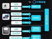 中国3D打印骨科植入物专利格局