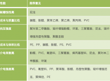 塑料性能常识(性能与用途、密度、色相、耐温等)