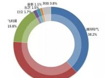 21类医疗设备全国市场占有率,史上最全!