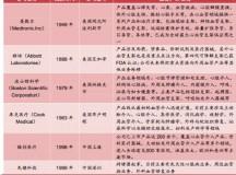 血管介入器械行业研究报告