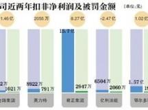 18家PVC企业被罚4.57亿元!因微信群里串联涨价