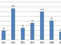 最新调查显示,42%耗材经销商不幸福