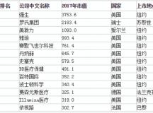 14家医疗器械公司,上榜全球市值500强