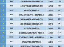 """十大医械""""领军企业""""榜单""""初现"""""""